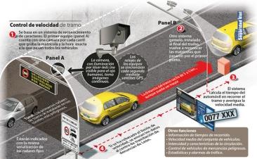 ¿Sabes cómo funcionan los radares de tramo? Esta infografía te lo explica