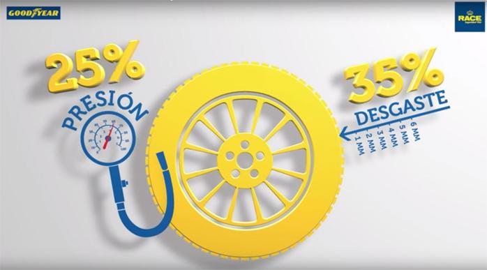 El 35% de los conductores no revisa el desgaste de los neumáticos