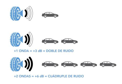 Pictogramas que indican el nivel de ruido de un neumático